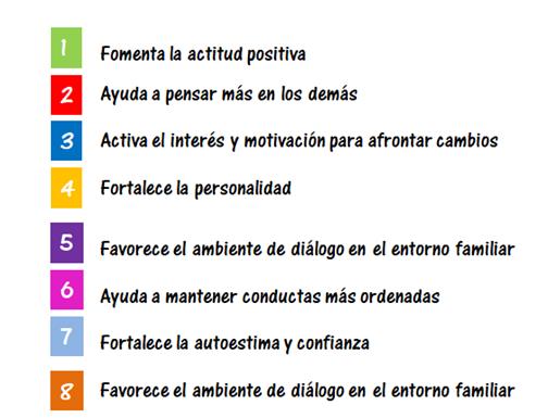 Beneficios del coaching para adolescentes en Alicante y actividades de educación emocional